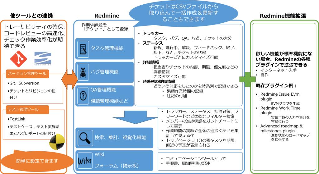 他ツールとの連携、プラグインによる拡張