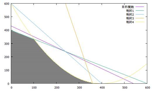実行可能領域を示すグラフ